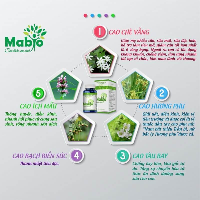 Thành phần có trong Mabio